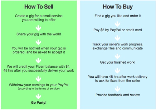 Fiverr how it works